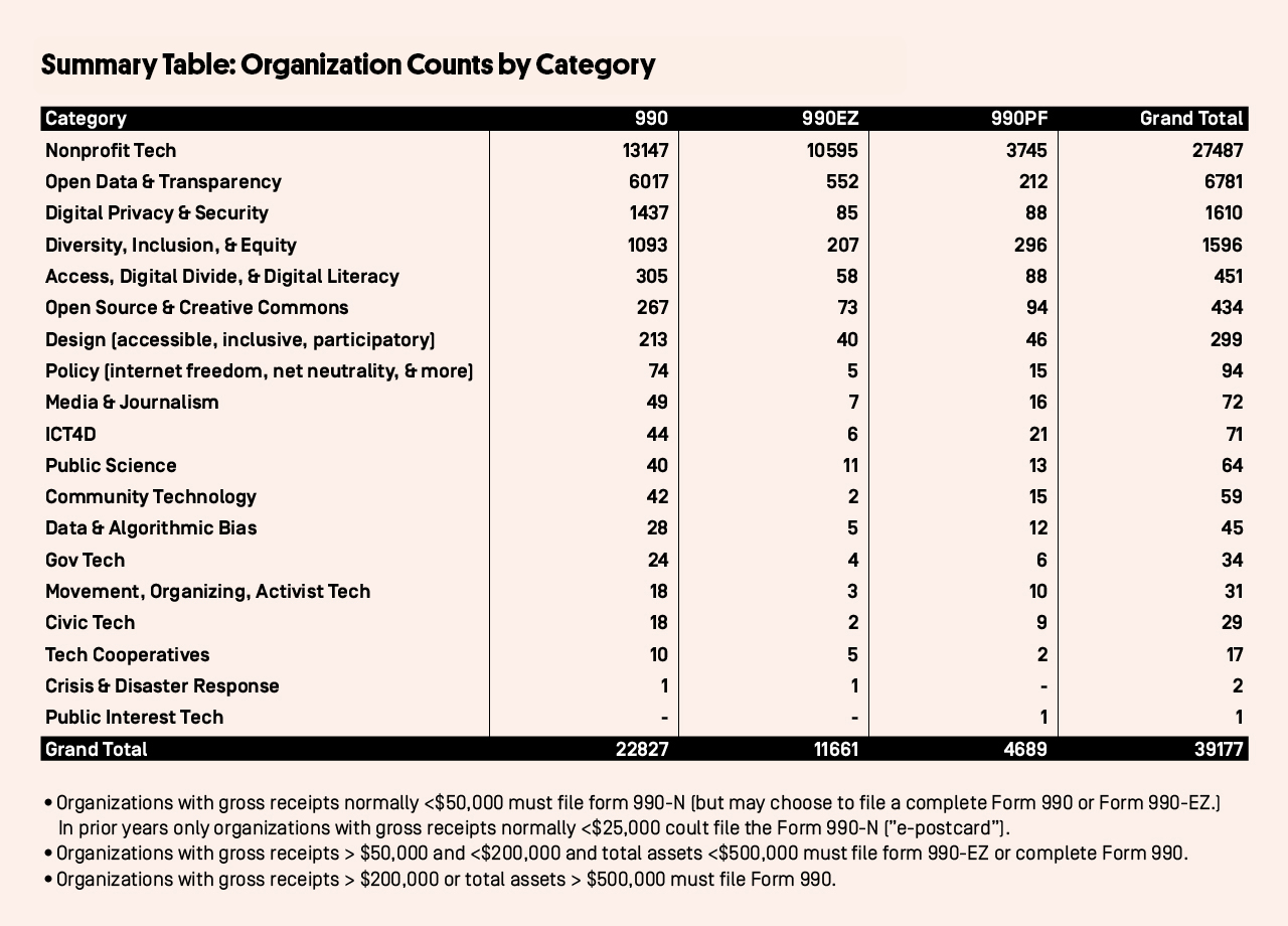 Organization Counts by Category